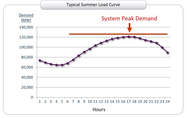 summer load curve 2