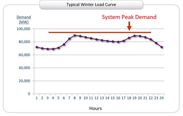 winter load curve 2