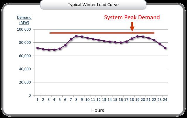 winter load curve 2