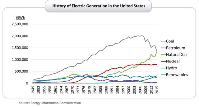 history of generation