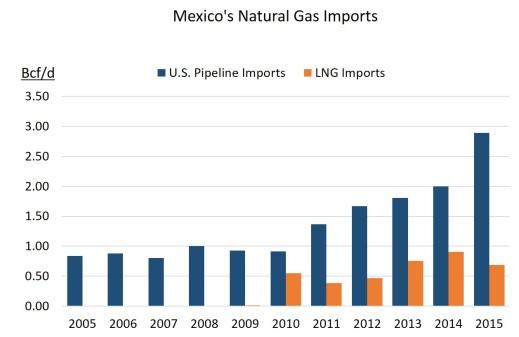 Mexico NG imports