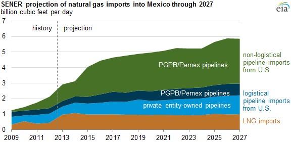 SENER projection imports