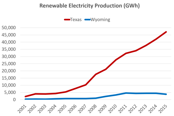 texas-vs-wyoming-renewables-production