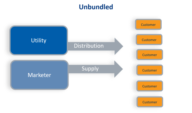unbundled-service