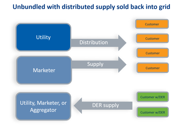 unbundled-with-dist-supply-sold-back