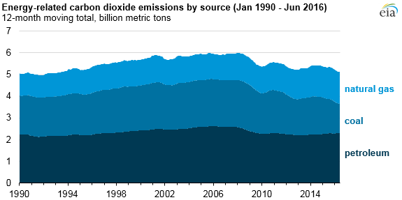 co2-emissions-by-source