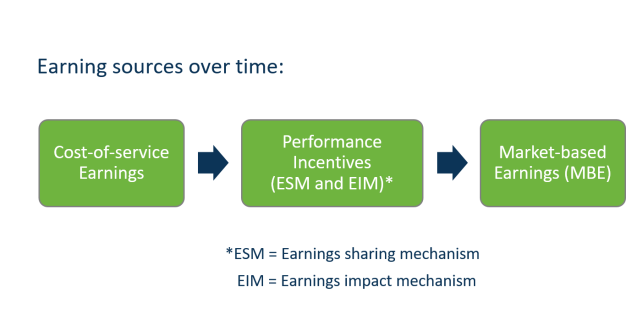 earning-sources-over-time