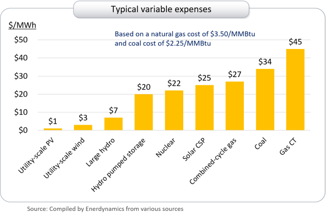 variable-expenses-by-resource