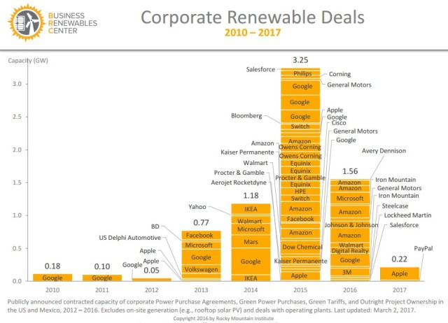 corporate renewable deals.jpg