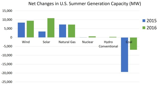 net changes in U.S. Summer Gen Capacity.jpg