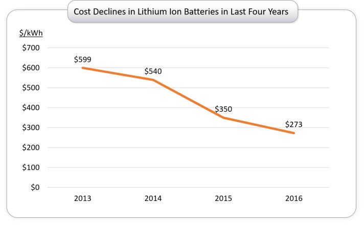 Cost declines in lithium ion batteries