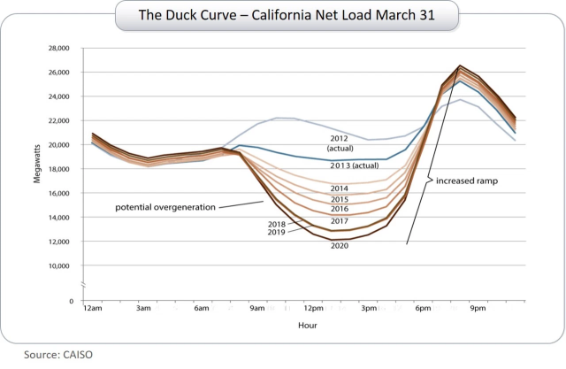 duck curve