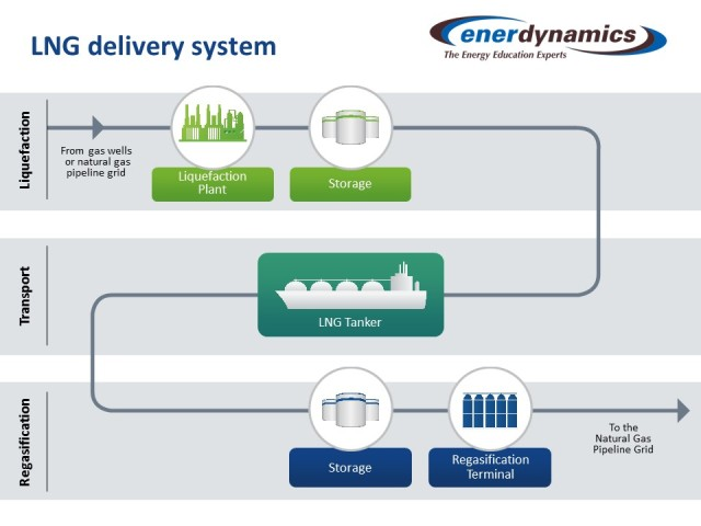 LNG Delivery System by Enerdynamics