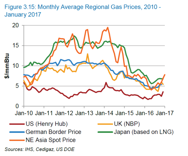 monthly average regional gas prices.png