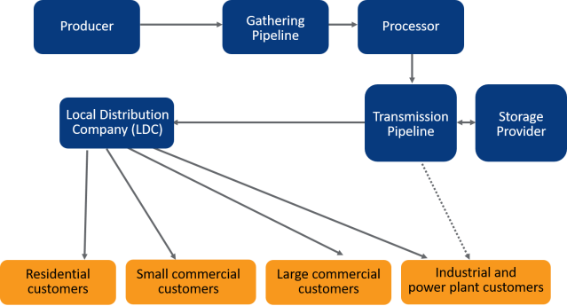 Natural gas delivery market structure