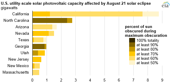 PV capacity affected by eclipse