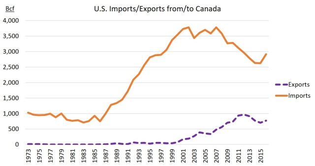 US exports and imports to and from Canada