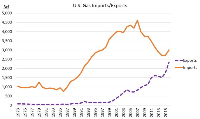 US gas imports vs exports