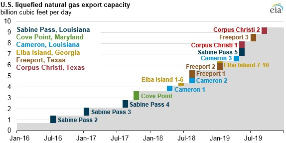 US LNG export capacity