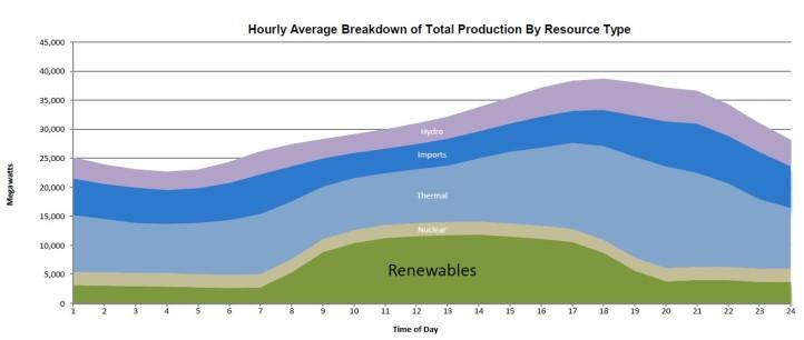 CA renewables