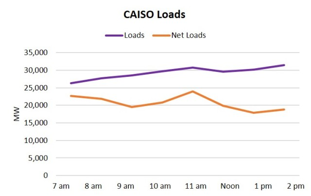 CAISO loads