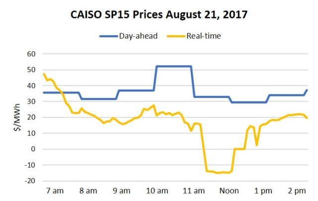 CAISO SP15 prices 8.21.17