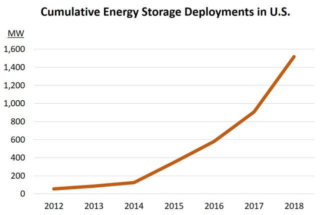 Energy storage deployments in US