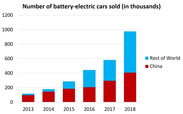number of EV cars sold, China v world