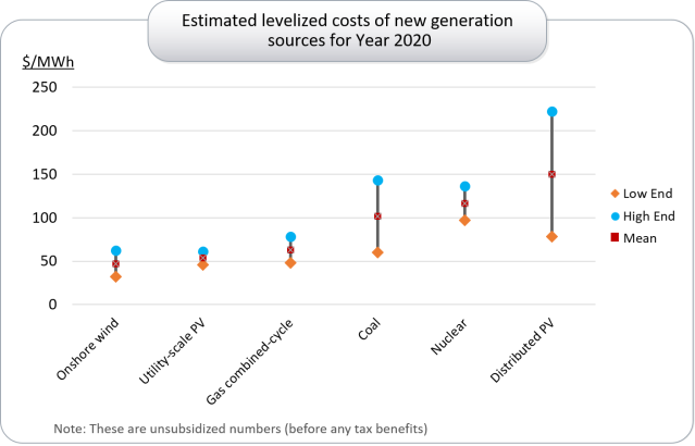levelized costs 2020