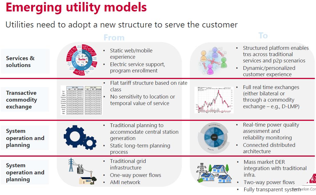 Emerging utility models