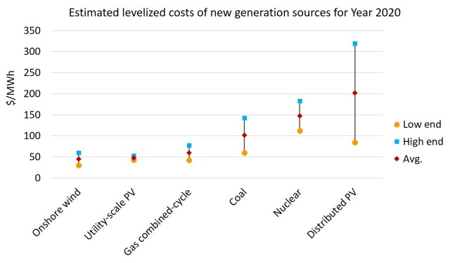 levelized costs of new gen sources for 2020