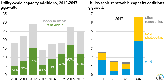 Utility scale capacity additions