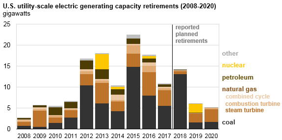Utility scale electric generating capacity retirements