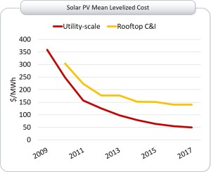 utility scale solar PV costs
