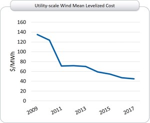 Utility scale wind costs